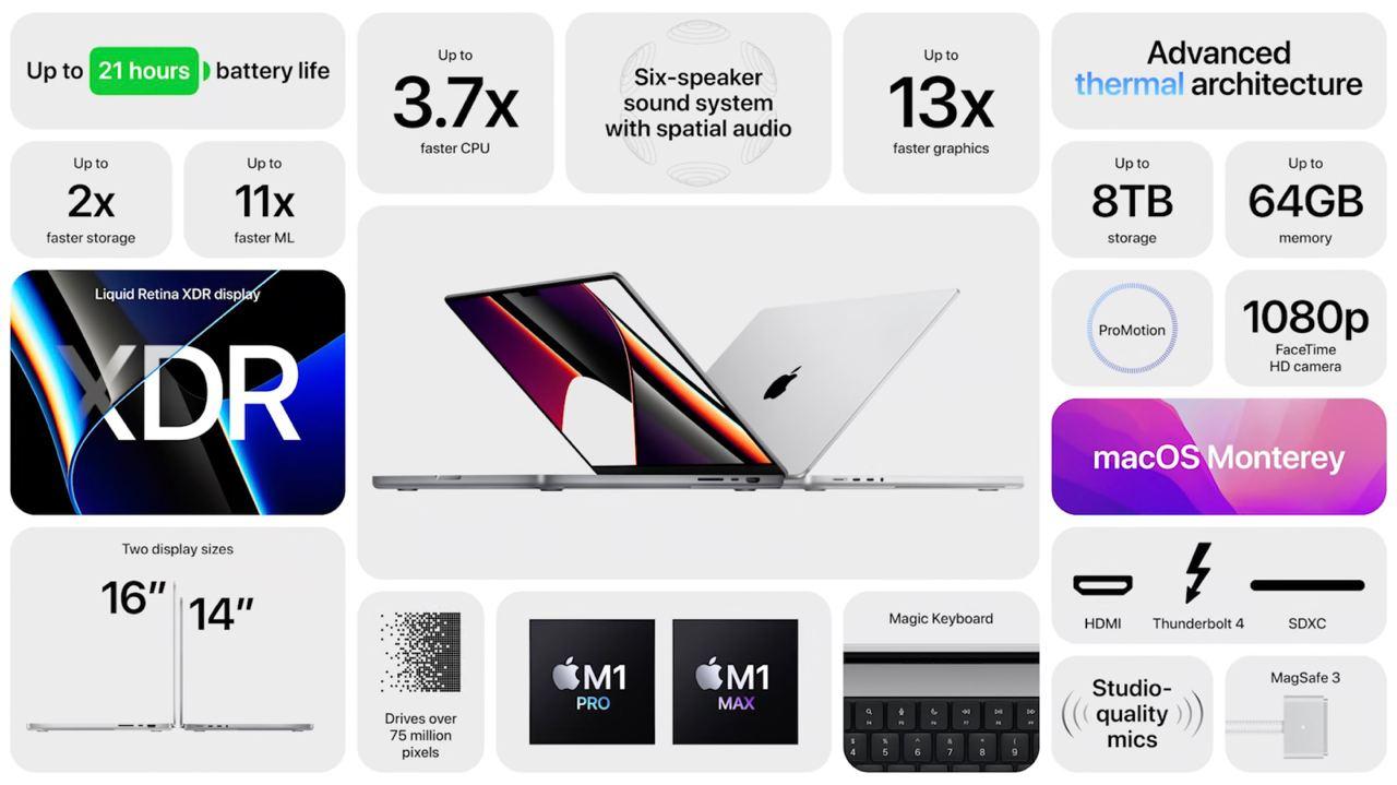 🍎 Apple 2021 十月发布会看点一览(一)
